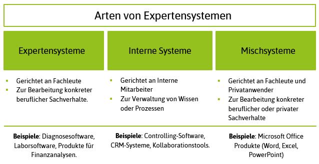 Arten von Experten Systemen fuer Softwaredokumentation und UX Writing