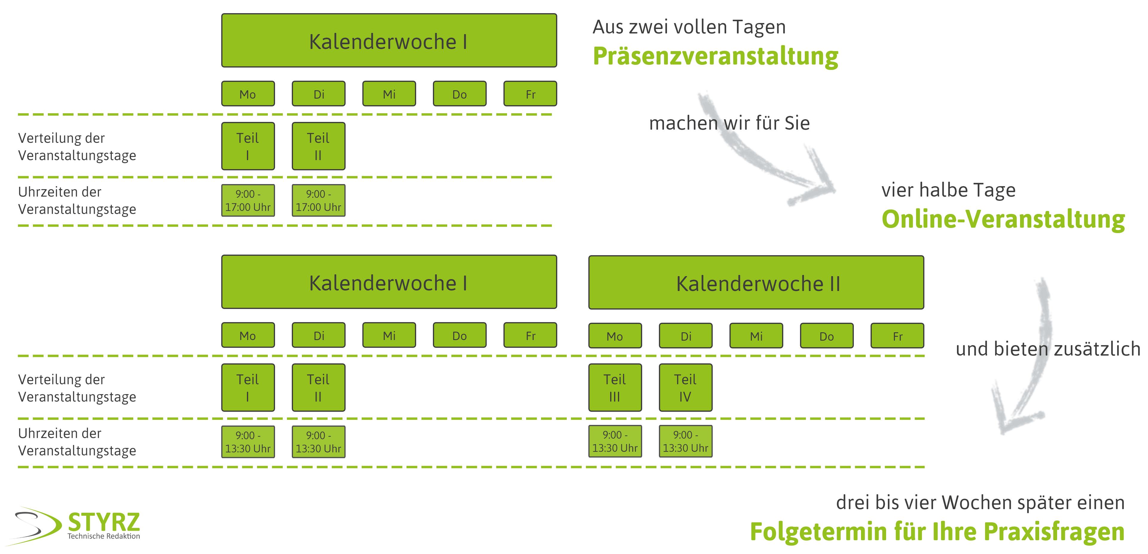 Styrz_Vergleich_schulung_vor_ort_oder_digital