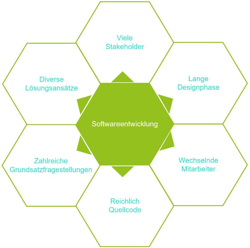 Eunflussfaktoren für interne Softwaredokumentation