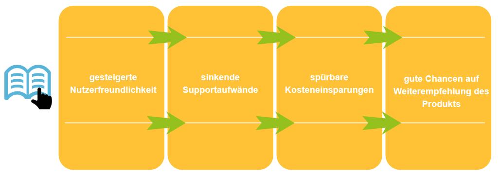 Vorteile guter Softwaredokumentation