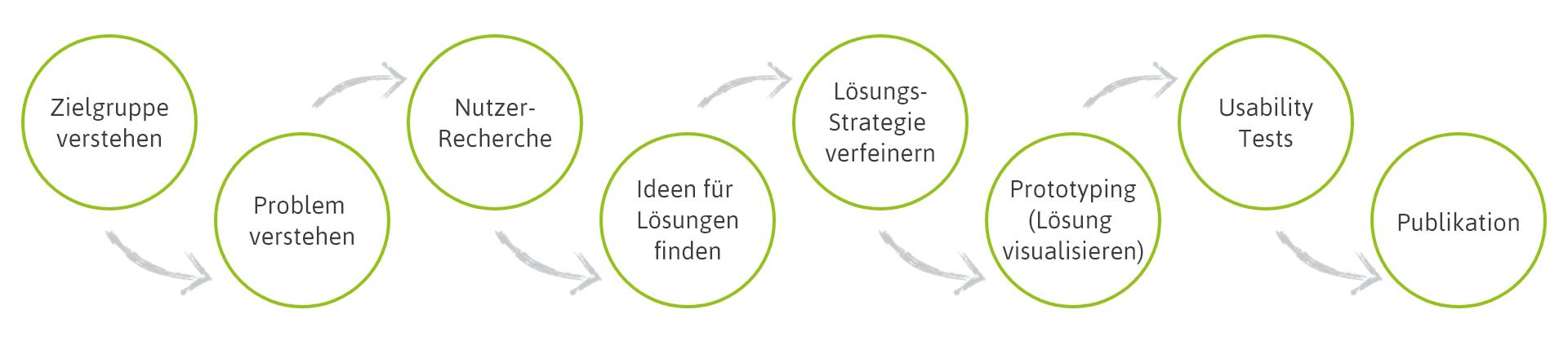 Infografik UX-Writing Prozess bei STYRZ