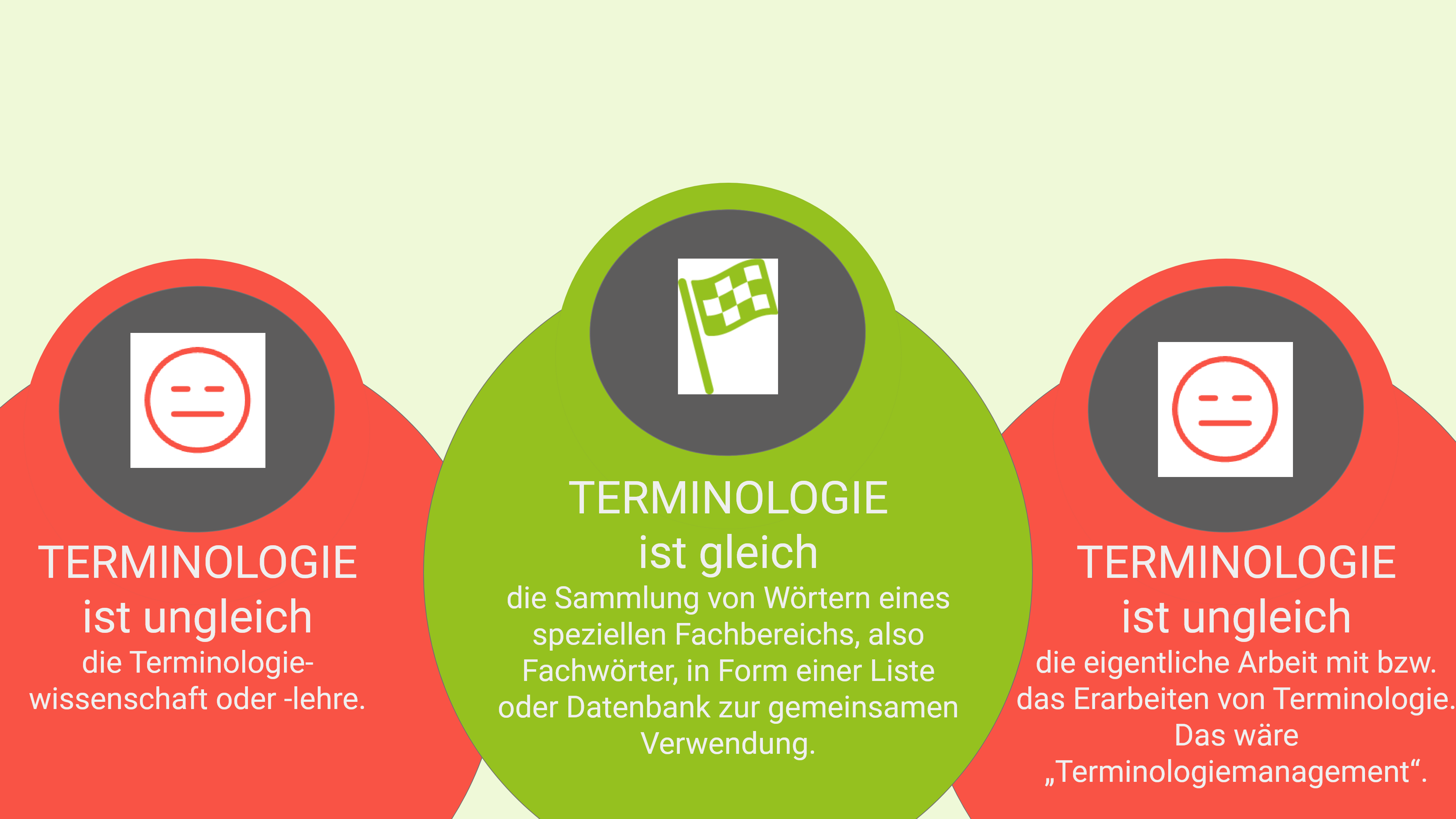 Terminologie - eine Abgrenzung zu Terminologielehre und Terminologiemanagement.