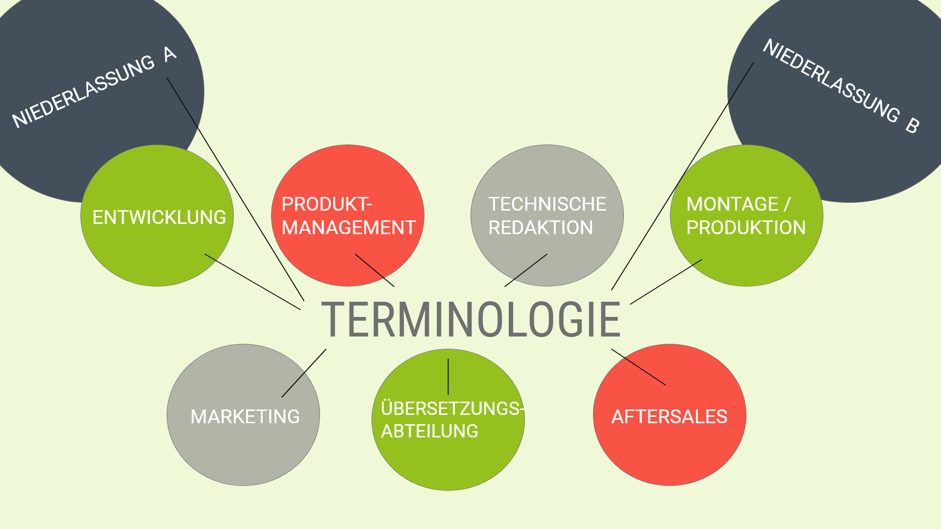 Zielgruppen für standardisierte Terminologie.