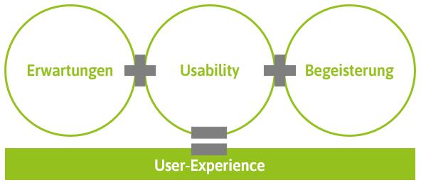 Usability und User-Experience im Vergleich