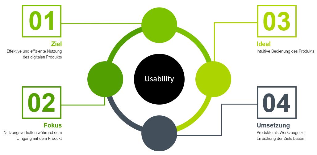 Usability-Chart Ziele, Fokus, Ideal und Umsetzung