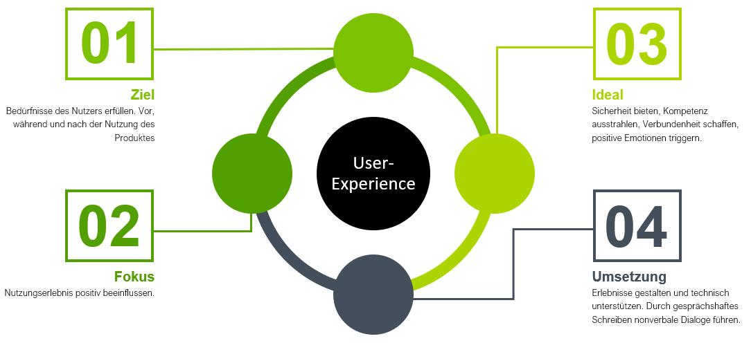 User-Experience-Chart, Ziele, Fokus, Ideal und Umsetzung